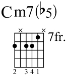 diminished minor chord