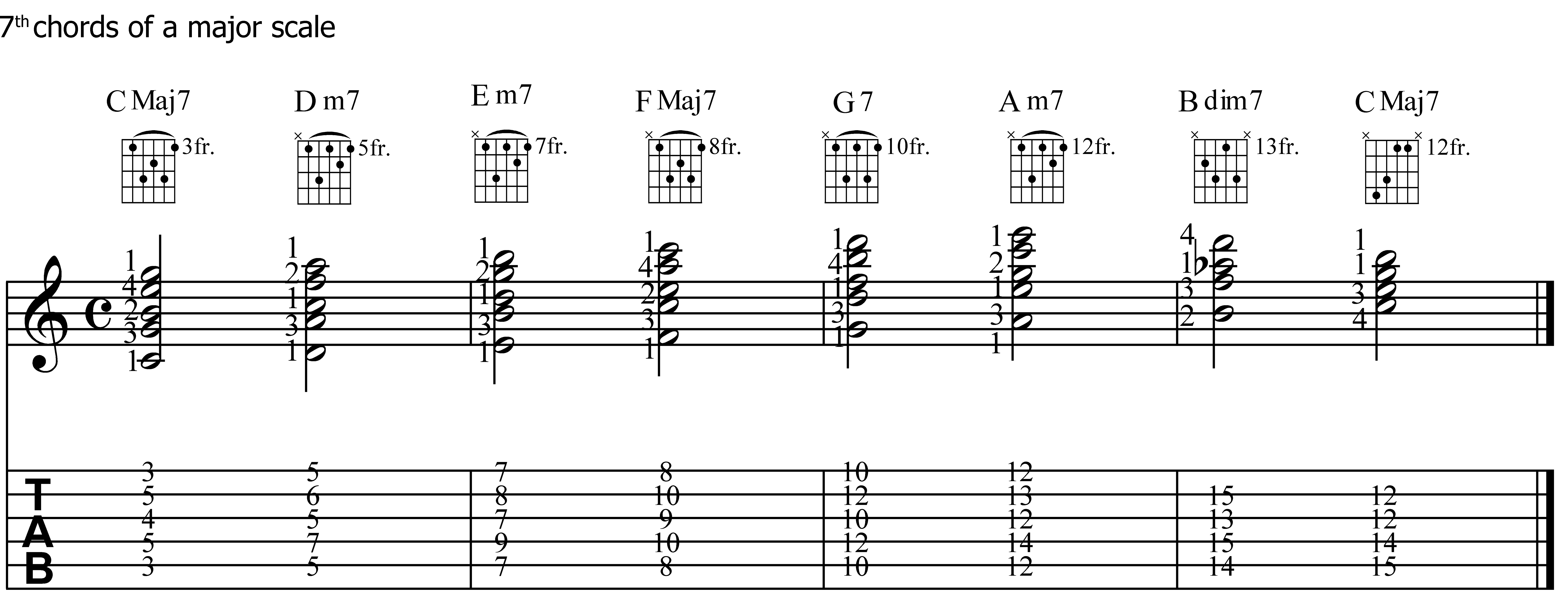 Seventh chords for guitar chasing the chords harmony 4 hexwebz Images