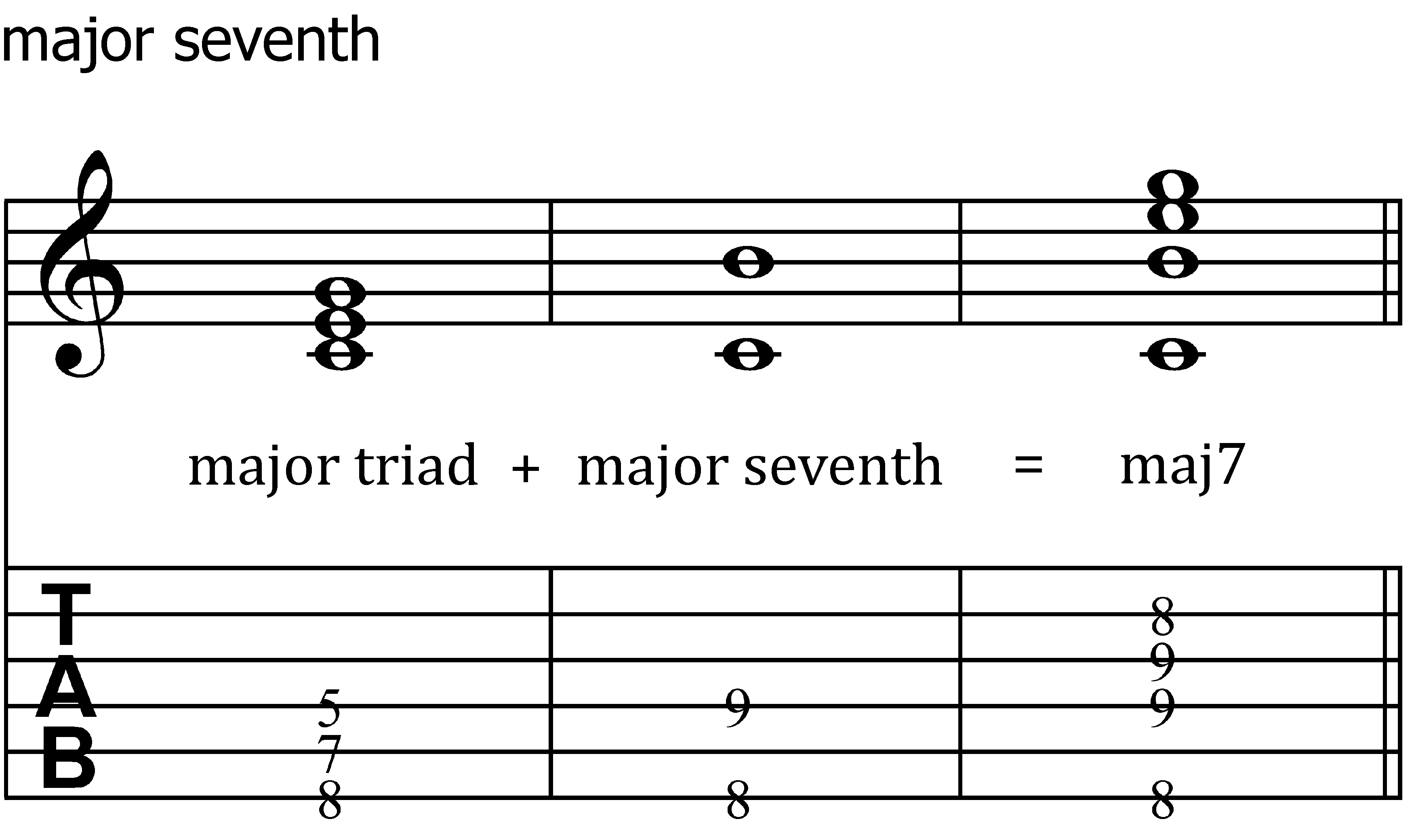 Seventh Chords For Guitar Chasing The Chords