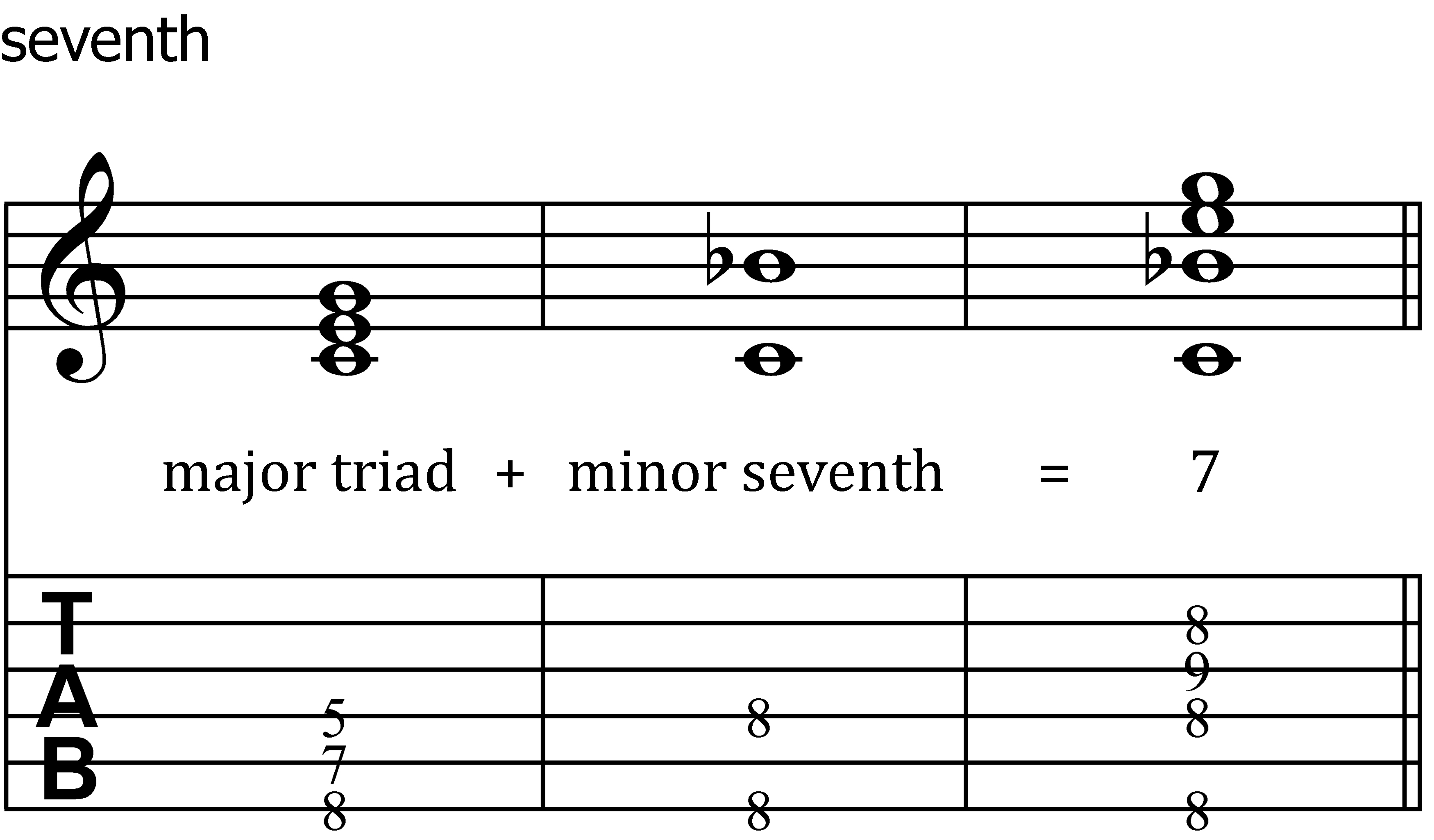 Seventh chords for guitar chasing the chords 3 a major seventh added to a minor triad is a minormajor seventh chord often a transitional chord it has an air of mystery hexwebz Gallery