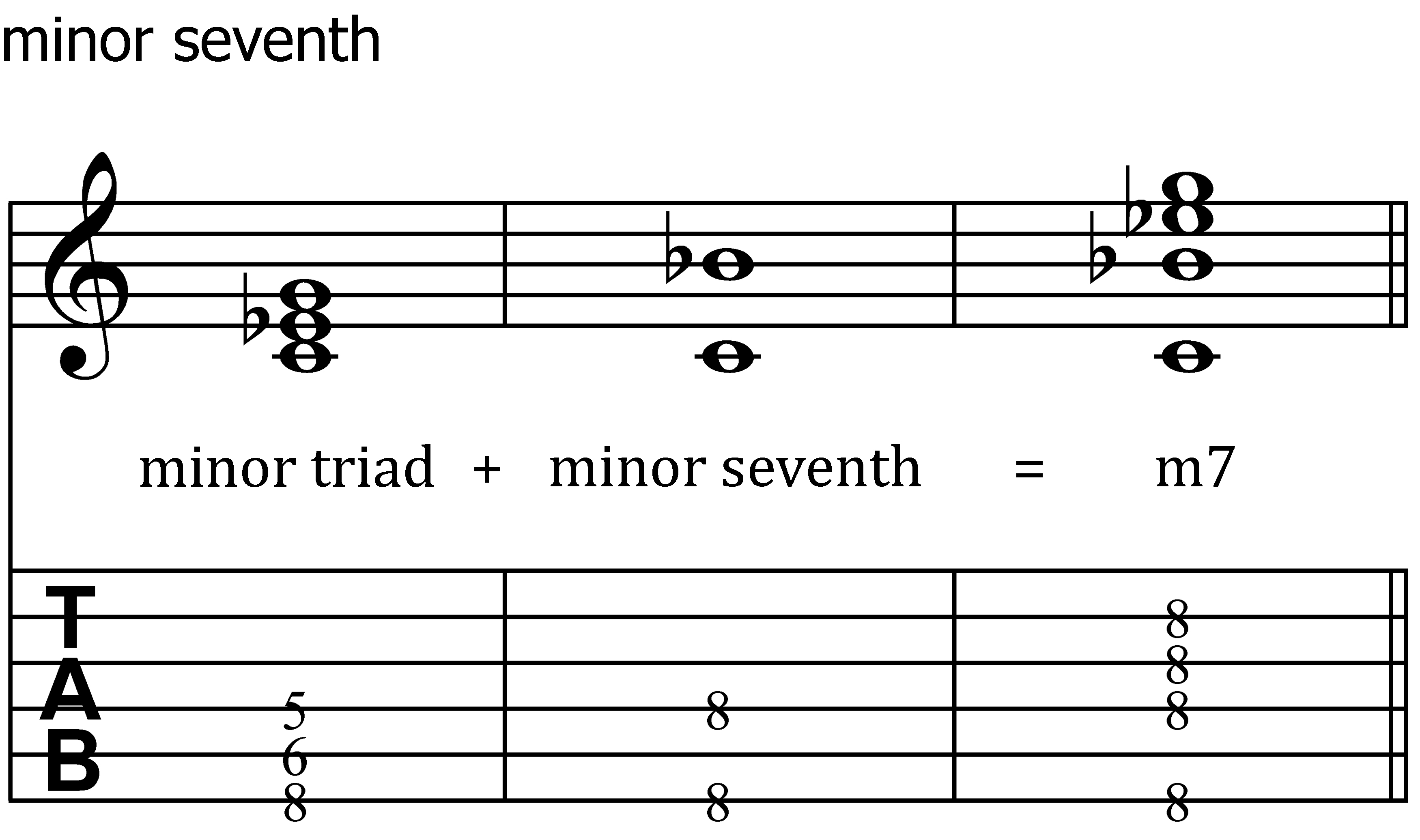 Seventh chords for guitar chasing the chords 5 a minor seventh added to a diminished triad is a minor seventh flat five chord this chord is also known as a half diminished seventh chord hexwebz Gallery