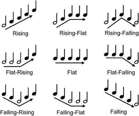 2014 fuller et al musician effect frontiers ver4