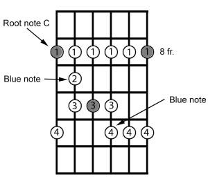 C minor Blues