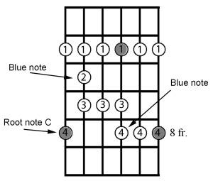 G-form bluegrass