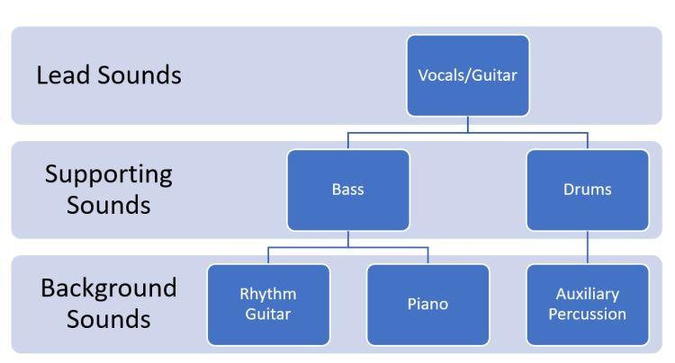 Mix Hierarchy 3